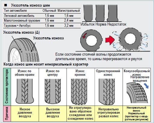 Условия эксплуатации и процесс подбора покрышек 2