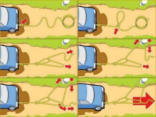 Тонкости освобождения авто с помощью веревки