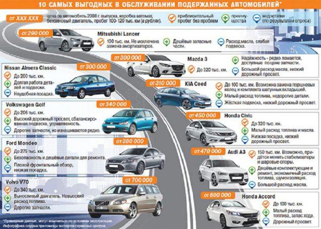 Роль дополнительного оснащения автомобиля в формировании цены