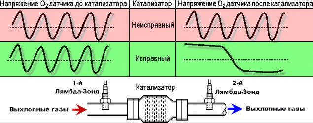 Кислородный датчик лямбда зонд