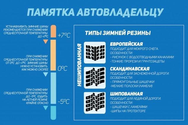 Погодные условия, подходящие для замены шин