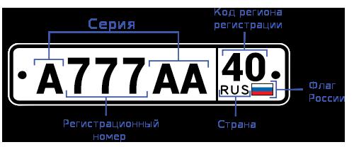 Расшифровка номера автомобиля