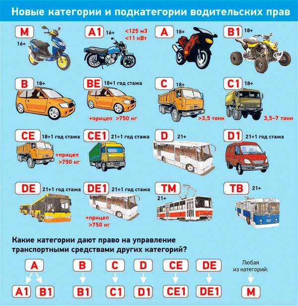 Все категории прав вождения