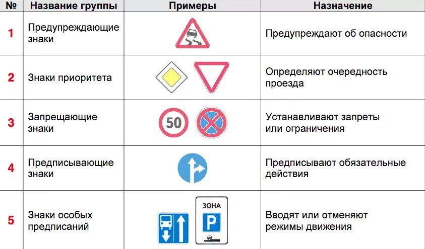 Категории знаков дорожного движения