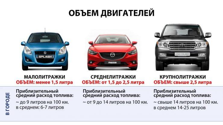 Классификация авто в Российской Федерации