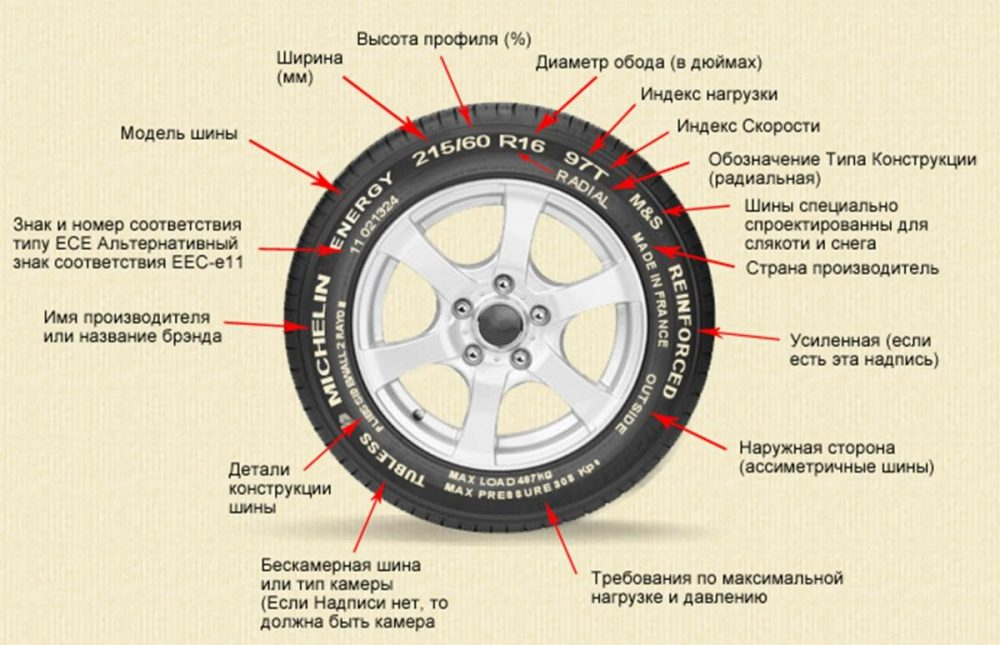 Маркировка на шинах автомобиля