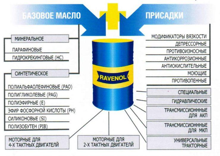 Маркировка смазочных материалов