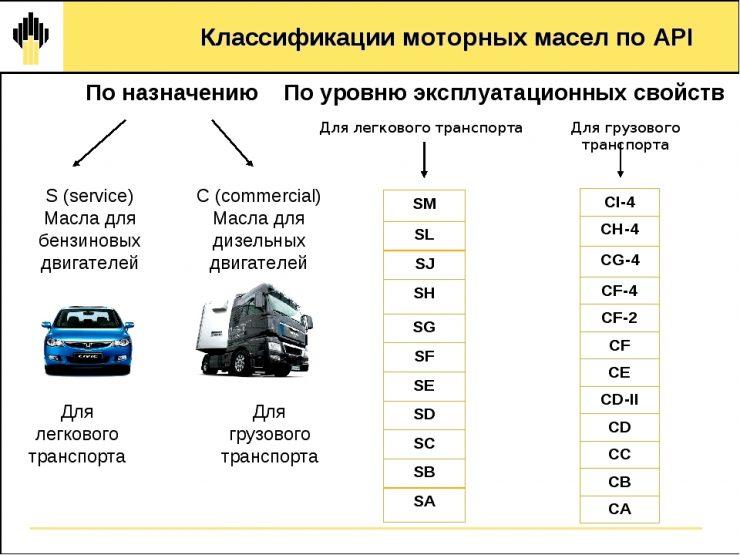 Классификация автомобильного масла по API
