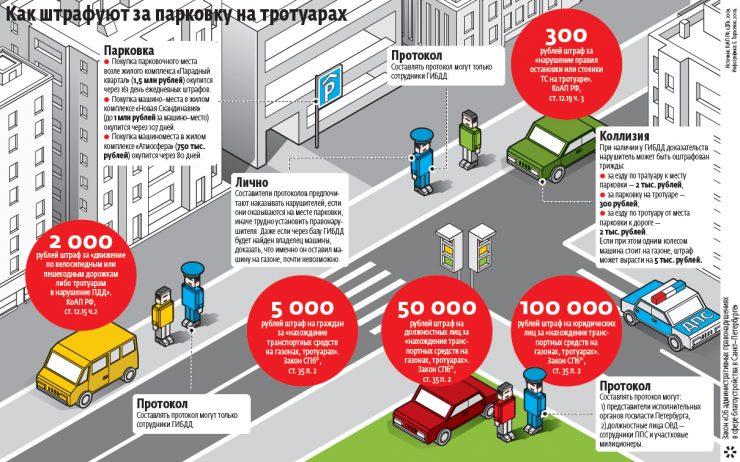 правила парковки и штраф