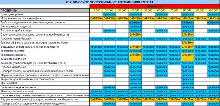 таблица ТО