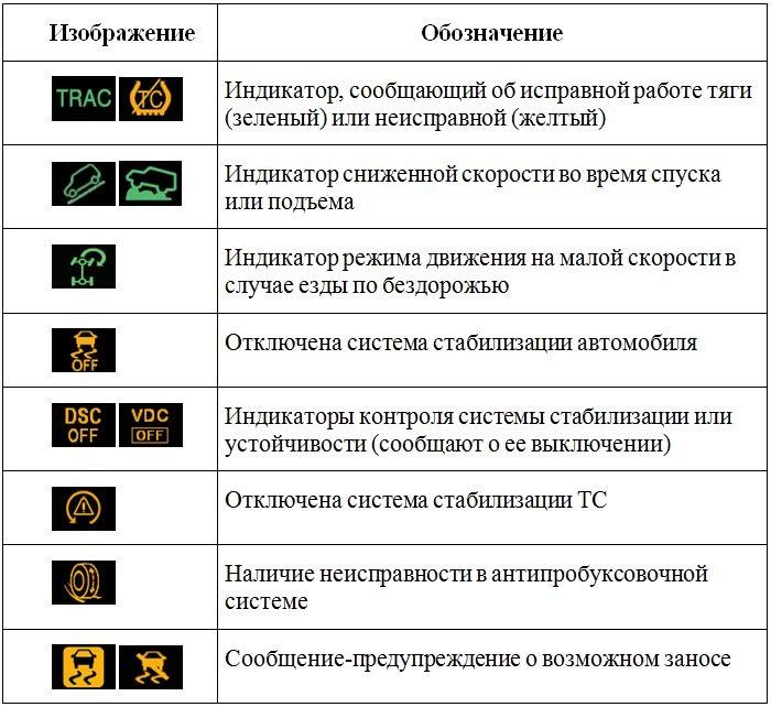 расшифровка значков на приборной панели