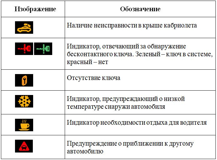 обозначение значков на приборной панели